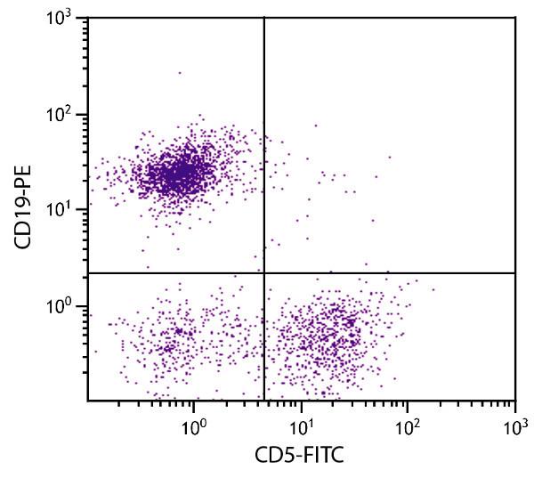 Flow Cytometry - Anti-CD5 antibody [4H8E6] (FITC) (ab25648)
