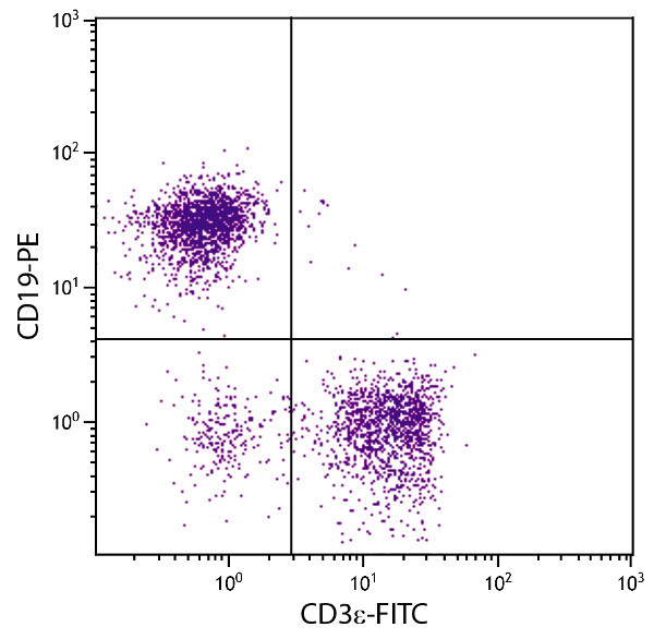 Flow Cytometry - Anti-CD3 epsilon antibody [C363.29B (YCD3-1)] (FITC) (ab25660)