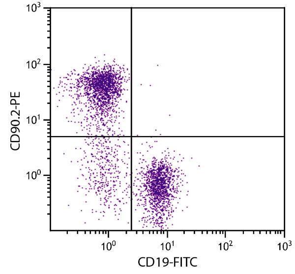 Flow Cytometry - Anti-CD90 / Thy1 antibody [30-H12] (Phycoerythrin) (ab25694)