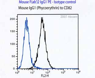 Flow Cytometry - Anti-CD82 antibody [B-L2] (Phycoerythrin) (ab27338)