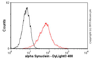 Flow Cytometry - Anti-alpha Synuclein antibody [LB 509] (ab27766)
