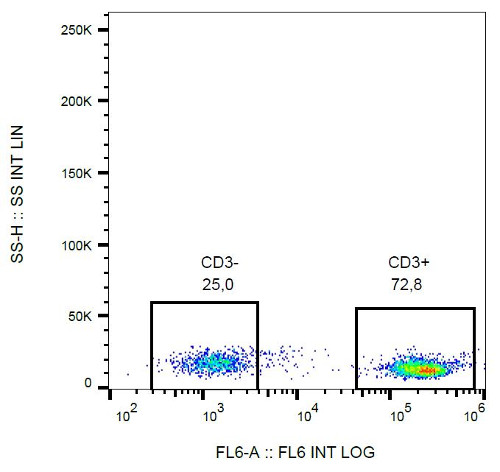 Flow Cytometry - Anti-CD3 antibody [MEM-57] (Biotin) (ab28071)