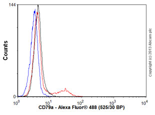 Flow Cytometry - Anti-CD79a antibody [HM47/A9] (ab3121)