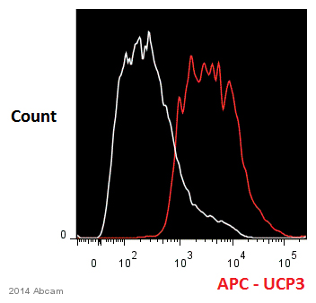 Flow Cytometry - Anti-UCP3 antibody (ab3477)