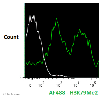 Flow Cytometry - Anti-Histone H3 (di methyl K79) antibody - ChIP Grade (ab3594)