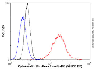 Flow Cytometry - Anti-Cytokeratin 18 antibody [LDK18] (ab31844)