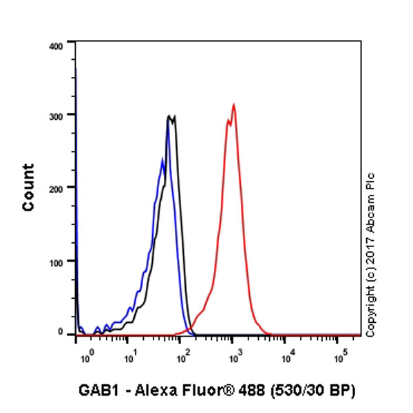 Flow Cytometry - Anti-GAB1 antibody [Y423] (ab32093)