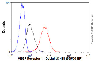 Flow Cytometry - Anti-VEGF Receptor 1 antibody [Y103] (ab32152)