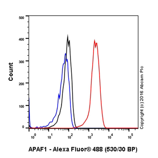 Flow Cytometry - Anti-APAF1 antibody [E38] (ab32372)