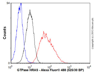Flow Cytometry - Anti-GTPase HRAS antibody [Y132] (ab32417)