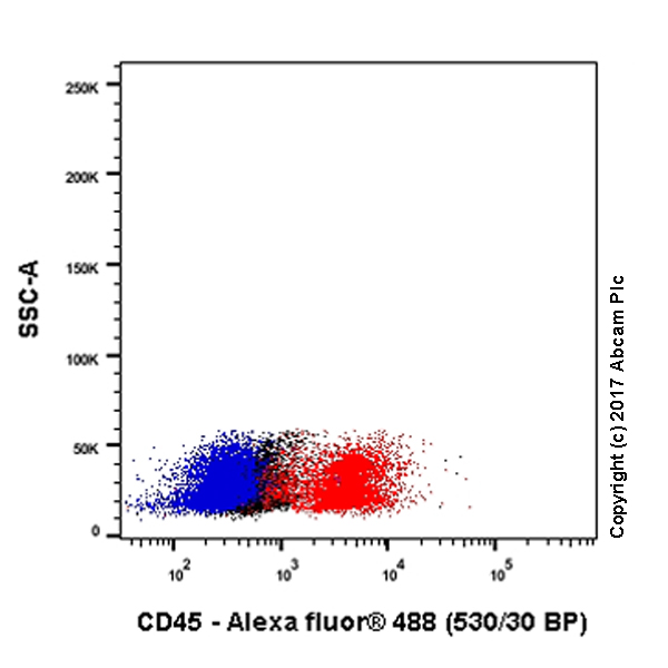 Flow Cytometry - Anti-CD45 antibody [Y321] (ab32437)
