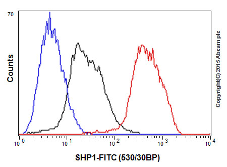 Flow Cytometry - Anti-SHP1 antibody [Y476] (ab32559)