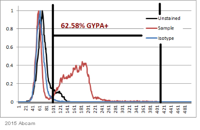 Flow Cytometry - Anti-Glycophorin A antibody [YTH89.1] (ab33386)