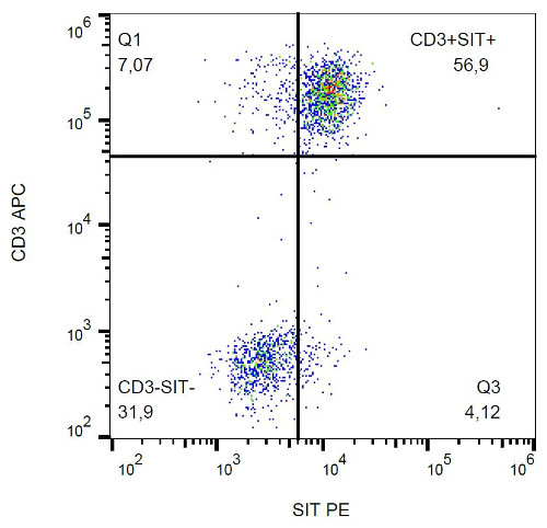 Flow Cytometry - Anti-SIT antibody [SIT-01] (Phycoerythrin) (ab36418)