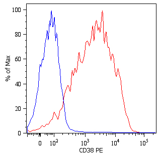 Flow Cytometry - Anti-CD38 antibody [HIT2] (Phycoerythrin) (ab36422)