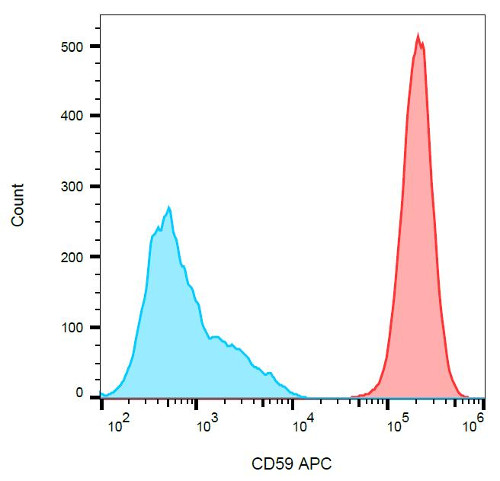 Flow Cytometry - Anti-CD59 antibody [MEM-43] (Allophycocyanin) (ab36467)