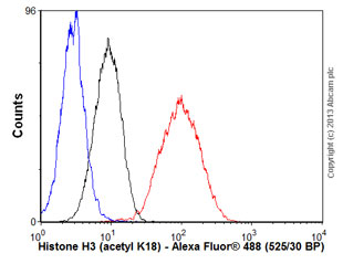 Flow Cytometry - Anti-Histone H3 (acetyl K18) antibody [EP959Y] (ab40888)