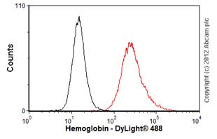 Flow Cytometry - Anti-Hemoglobin antibody [11-201.11] (ab41020)