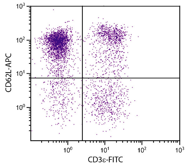 Flow Cytometry - Anti-CD62L antibody [MEL-14] (Allophycocyanin) (ab41459)