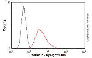 Flow Cytometry - Anti-Psoriasin antibody [47C1068] (ab45091)