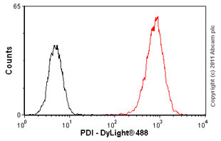 Flow Cytometry - Anti-PDI antibody [RL77] (ab5484)