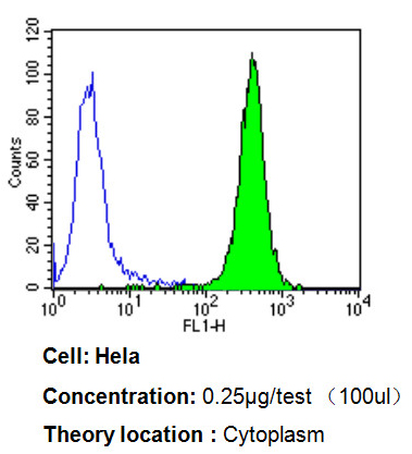 Flow Cytometry - Anti-PDI [RL77] antibody (ab5484)