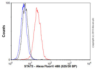 Flow Cytometry - Anti-STAT3 antibody [STAAD22A] (ab50761)