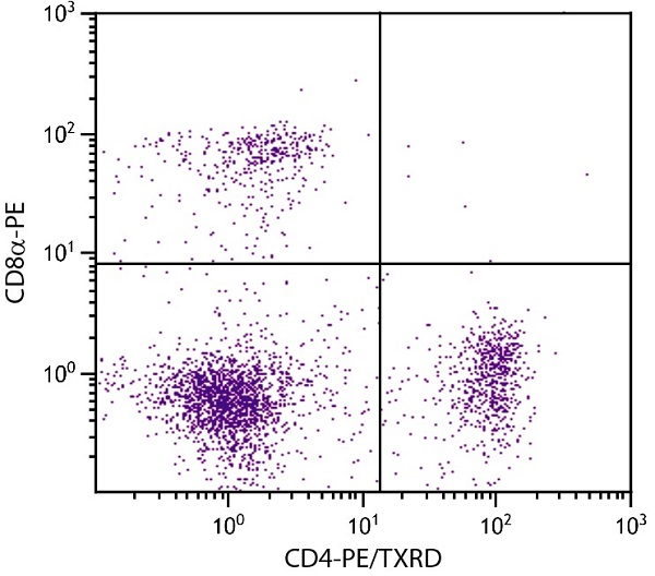 Flow Cytometry - Anti-CD4 antibody [GK1.5] (Phycoerythrin -Texas Red®) (ab51467)