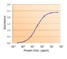 Sandwich ELISA - Anti-Glutathione Peroxidase 7 antibody (ab51948)