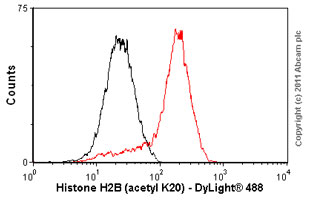 Flow Cytometry-Anti-Histone H2B (acetyl K20) antibody [EP859Y] - ChIP Grade(ab52988)