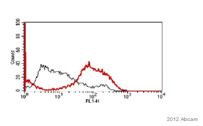Flow Cytometry - Anti-E Cadherin antibody (ab53226)