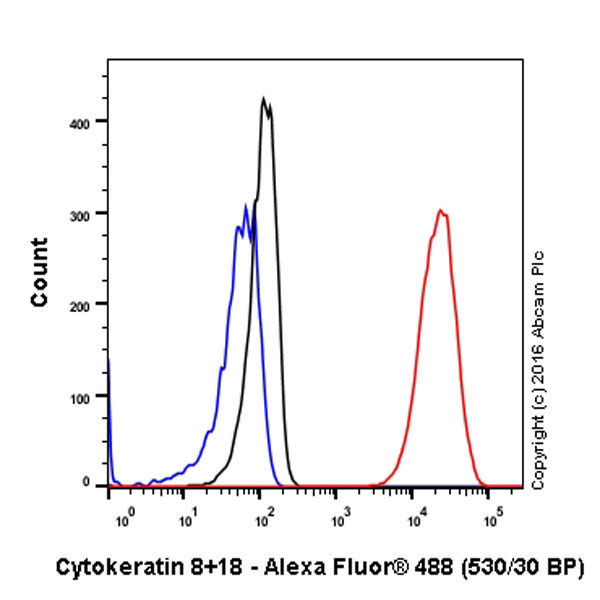 Flow Cytometry - Anti-Cytokeratin 8+18 antibody [EP1628Y] (ab53280)