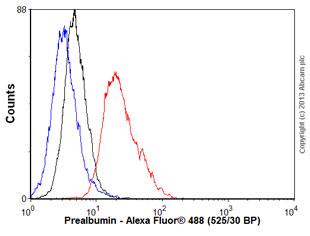 Flow Cytometry - Anti-Prealbumin antibody [10E1] (ab53422)