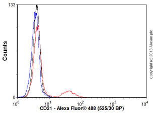 Flow Cytometry - Anti-CD21 antibody [Bu32] (ab54253)