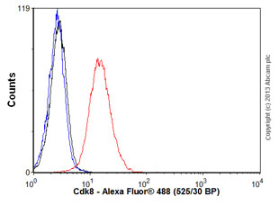 Flow Cytometry - Anti-Cdk8 antibody (ab54561)