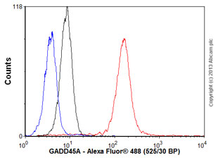 Flow Cytometry - Anti-GADD45A antibody (ab54740)