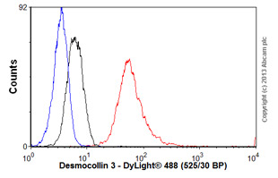 Flow Cytometry - Anti-Desmocollin 3 antibody (ab55011)