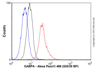 Flow Cytometry - Anti-GABPA antibody (ab55052)