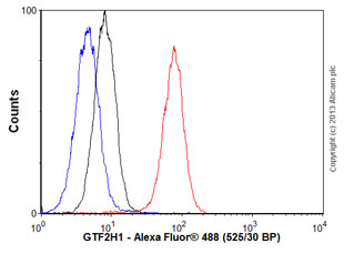 Flow Cytometry - Anti-GTF2H1 antibody (ab55199)