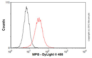 Flow Cytometry-Anti-MPG antibody(ab55461)