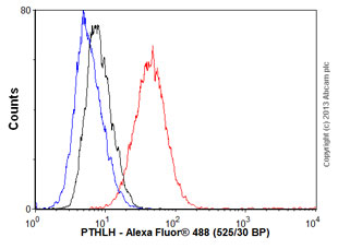 Flow Cytometry - Anti-PTHLH antibody (ab55631)
