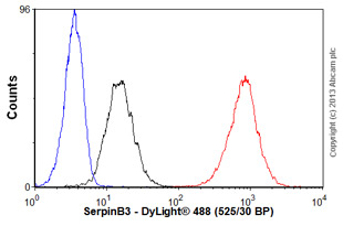 Flow Cytometry - Anti-SerpinB3 antibody (ab55733)