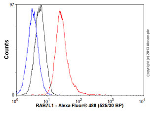 Flow Cytometry - Anti-RAB7L1 antibody (ab56443)