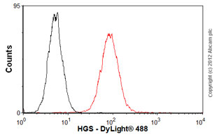 Flow Cytometry - Anti-HGS antibody (ab56468)