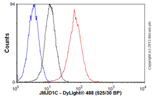 Flow Cytometry - Anti-JMJD1C antibody (ab56538)