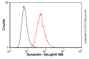 Flow Cytometry - Anti-Dynamitin antibody (ab56687)