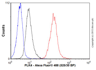 Flow Cytometry - Anti-PLK4 antibody (ab56752)