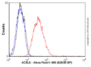 Flow Cytometry - Anti-ACSL5 antibody (ab57210)
