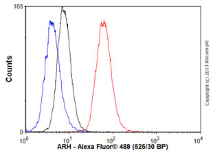 Flow Cytometry - Anti-ARH antibody (ab57261)