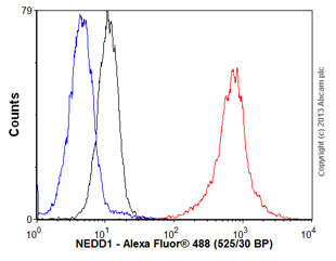 Flow Cytometry - Anti-NEDD1 antibody (ab57336)